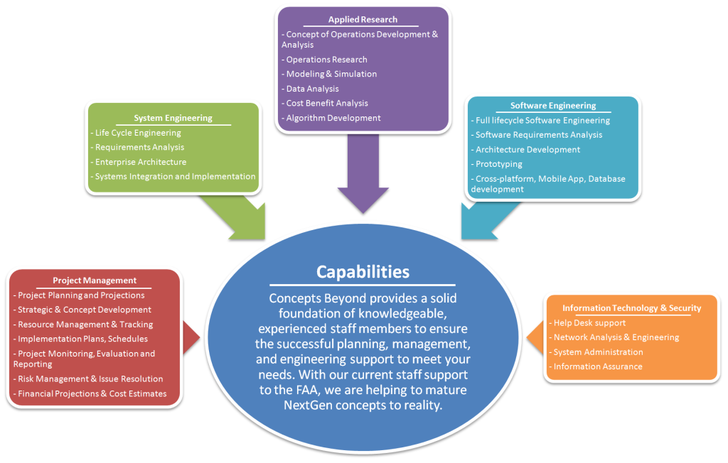 Capabilities & Services | Concepts Beyond
